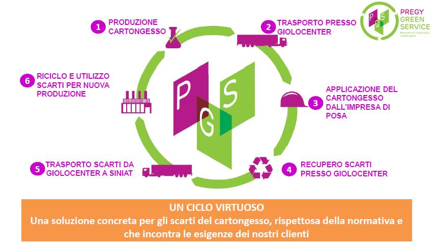 Pregy Green Service: recupero e riciclo scarti di cartongesso